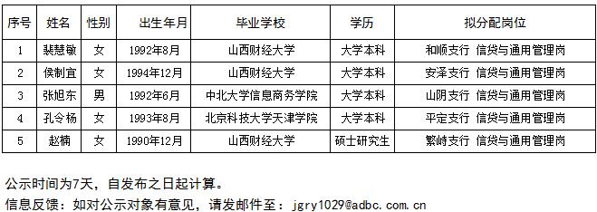 中国农业发展银行校园招聘